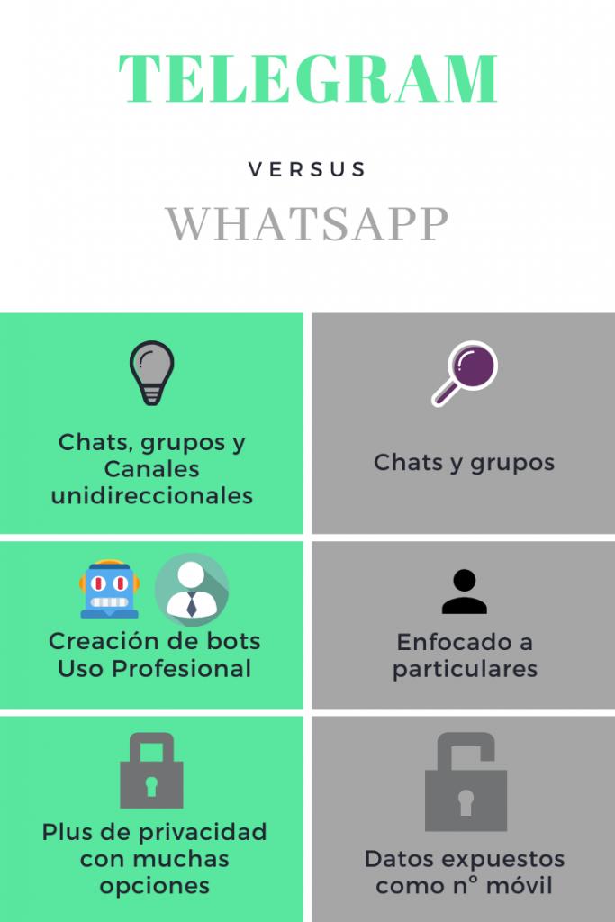 Diferencias Telegram WhatsApp autora Miriam Bustos